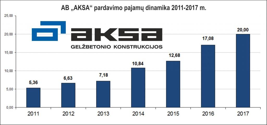 """AB """"AKSA"""" pajamos 2011 - 2017 metais"""